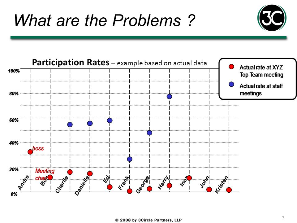 What are the Problems Participation Rates – example based on actual data