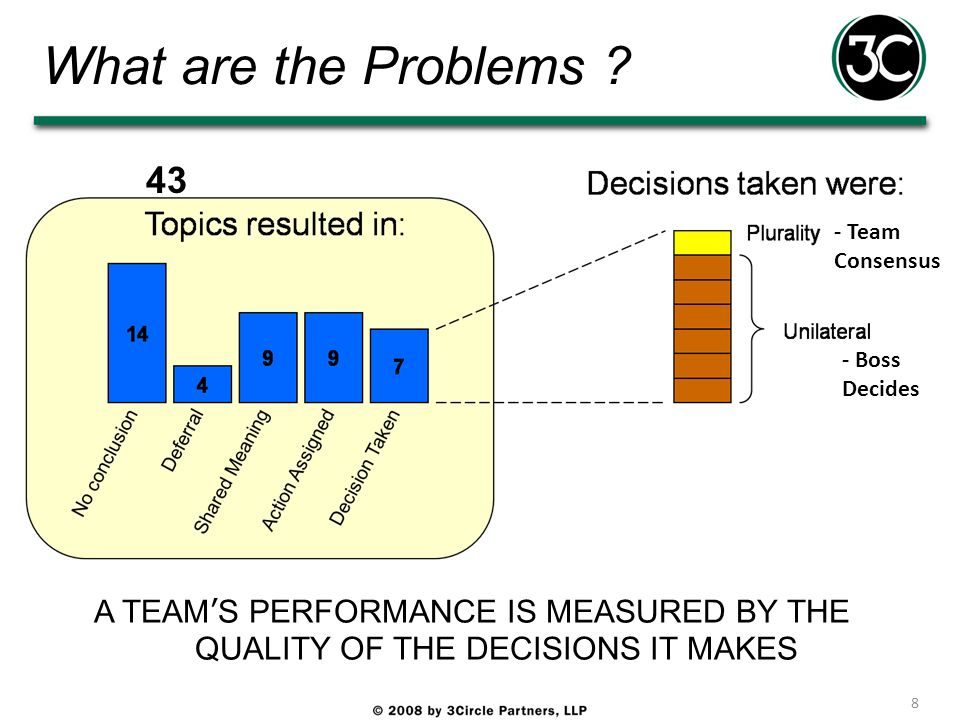 What are the Problems . 43. - Team Consensus. - Boss Decides.