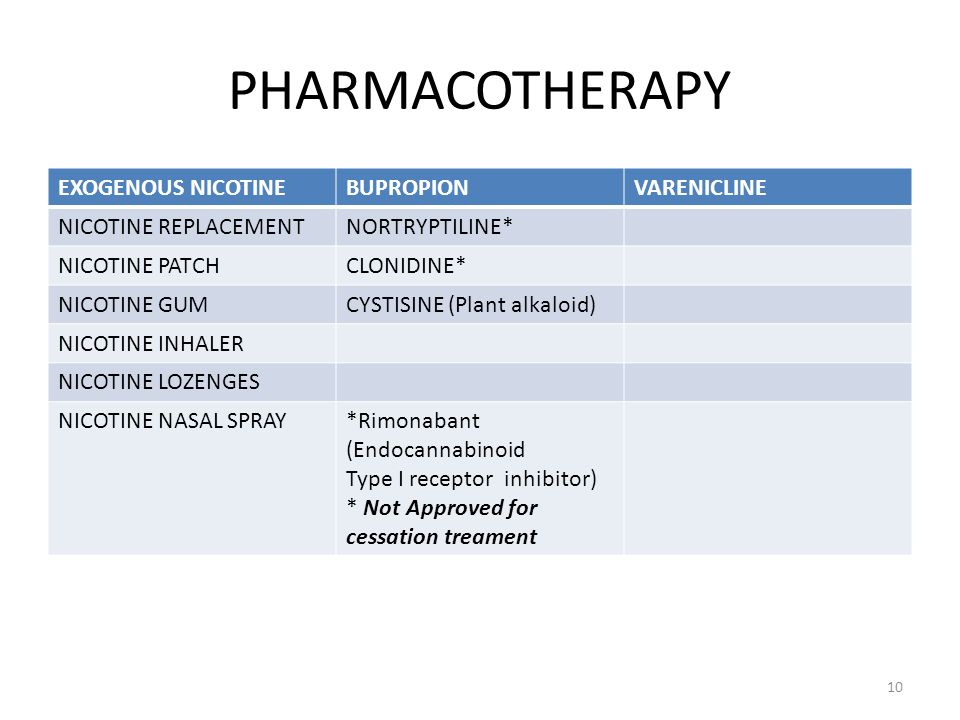 PHARMACOTHERAPY EXOGENOUS NICOTINE BUPROPION VARENICLINE