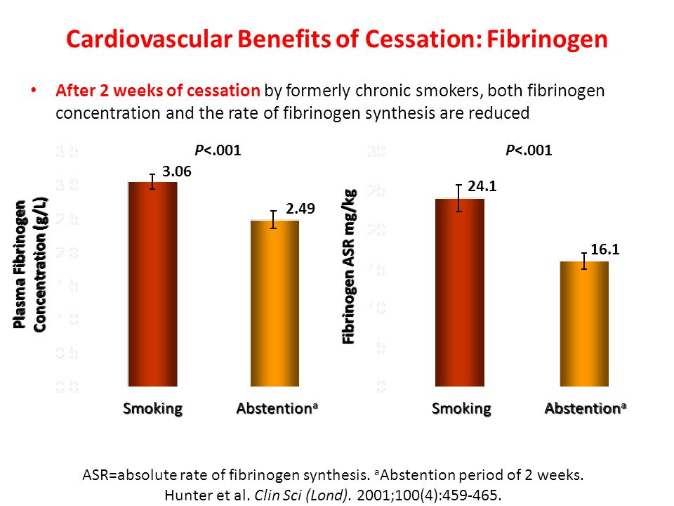 Cardiovascular Benefits of Cessation: Fibrinogen