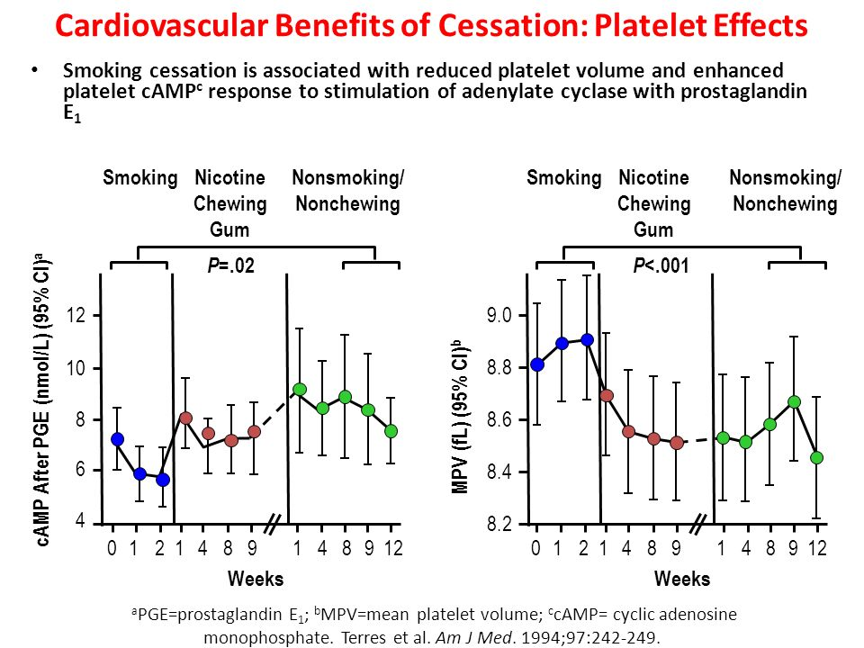 Cardiovascular Benefits of Cessation: Platelet Effects