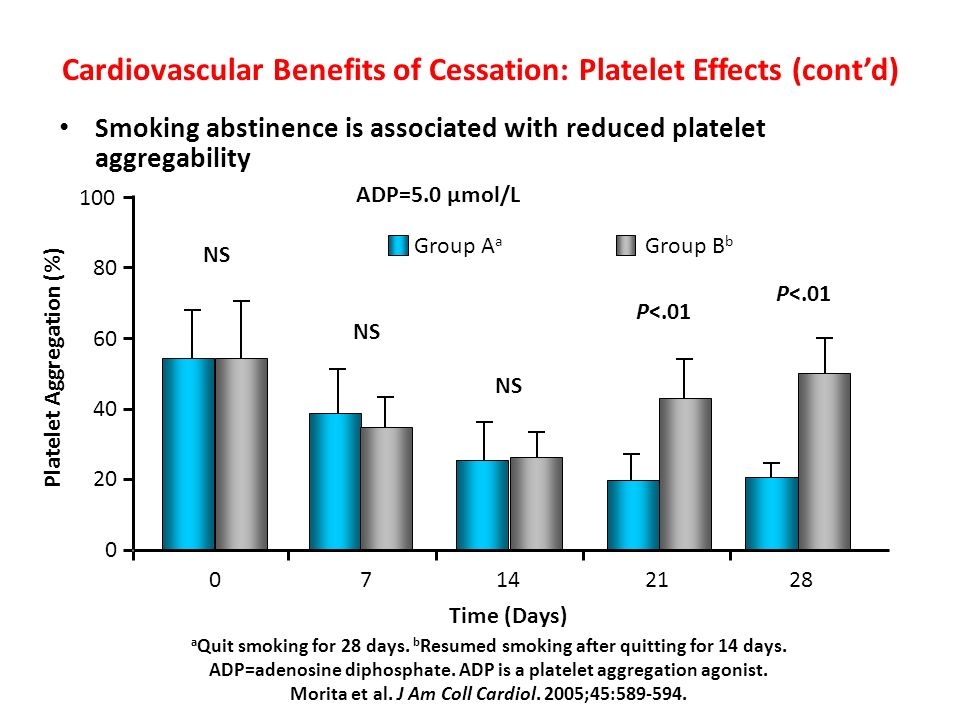 Cardiovascular Benefits of Cessation: Platelet Effects (cont'd)