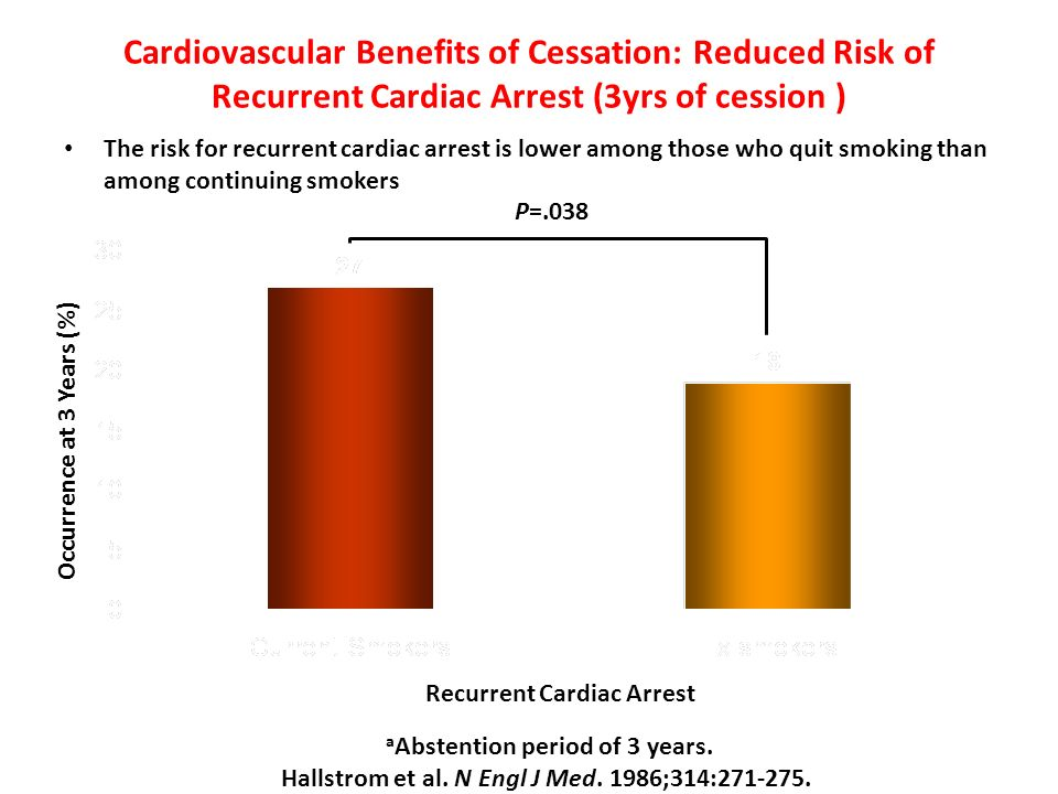 Cardiovascular Benefits of Cessation: Reduced Risk of Recurrent Cardiac Arrest (3yrs of cession )