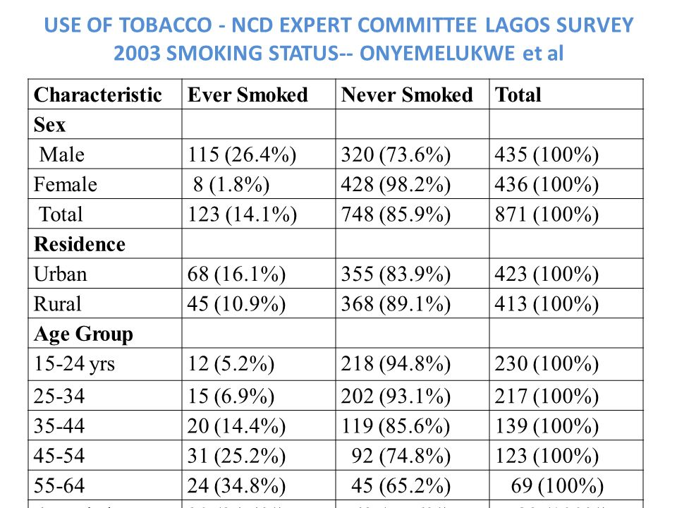 USE OF TOBACCO - NCD EXPERT COMMITTEE LAGOS SURVEY 2003 SMOKING STATUS-- ONYEMELUKWE et al
