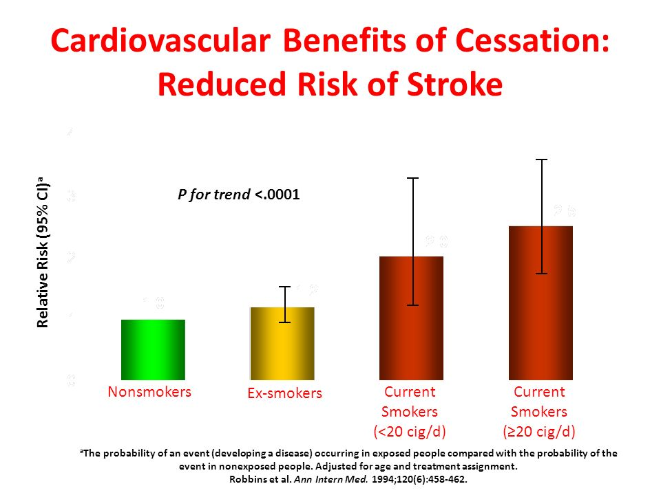Cardiovascular Benefits of Cessation: Reduced Risk of Stroke