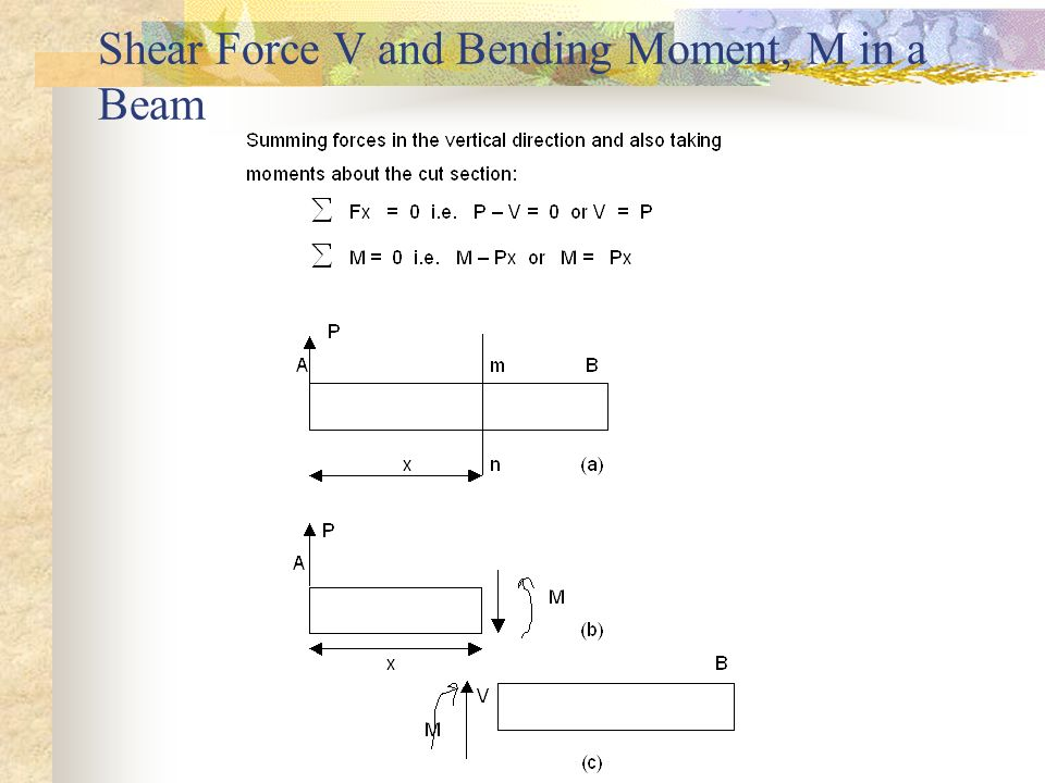 Shear Force V and Bending Moment, M in a Beam