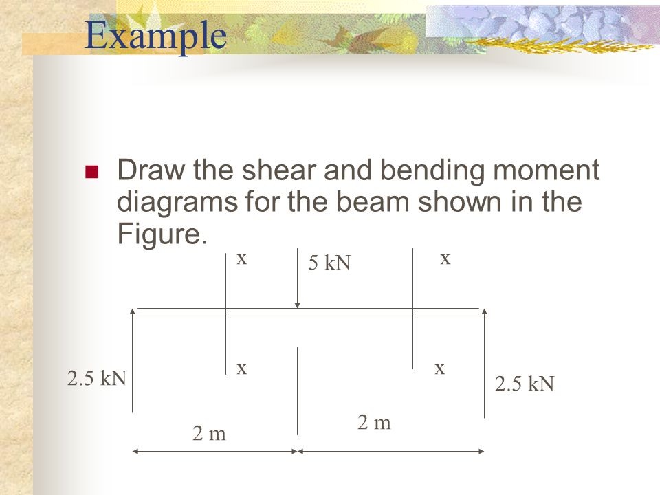 Example Draw the shear and bending moment diagrams for the beam shown in the Figure. x. x. 5 kN.