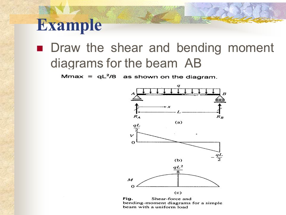 Example Draw the shear and bending moment diagrams for the beam AB