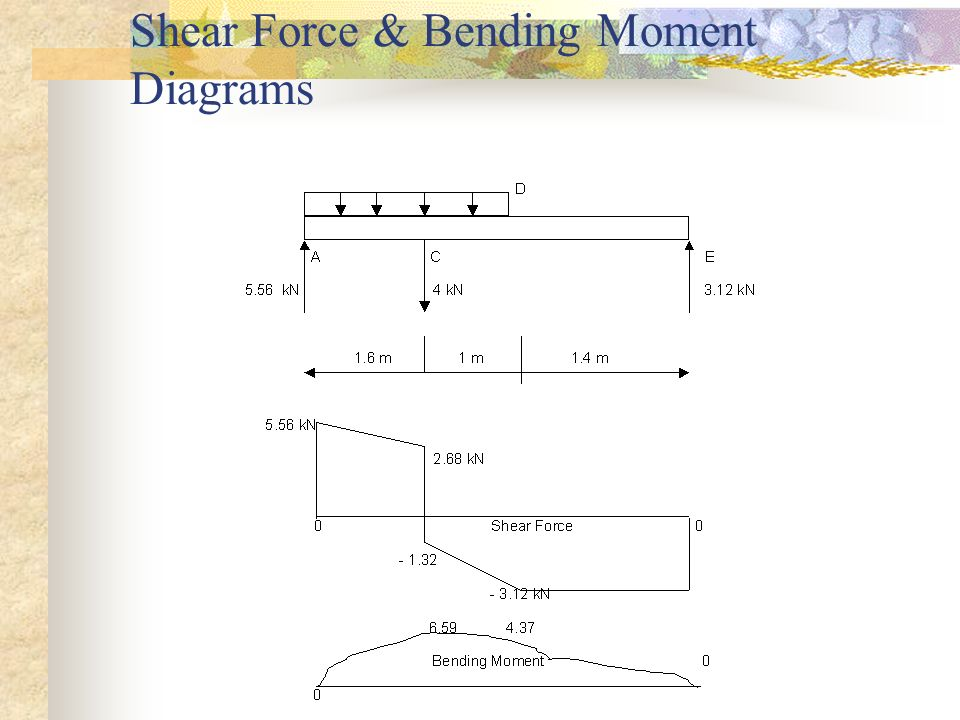 Shear Force & Bending Moment Diagrams
