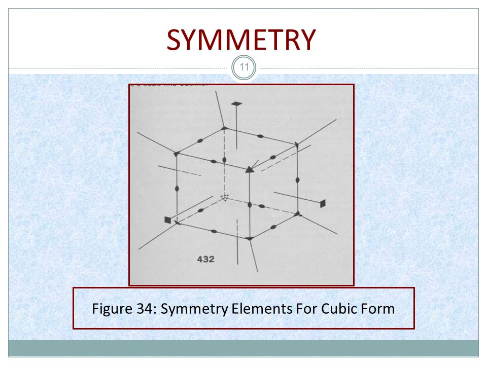 Figure 34: Symmetry Elements For Cubic Form