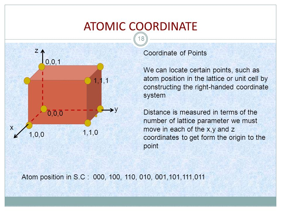 ATOMIC COORDINATE z Coordinate of Points 0,0,1
