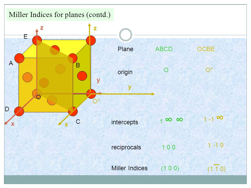 _ Miller Indices for planes (contd.) x y z x y z E Plane ABCD OCBE A B
