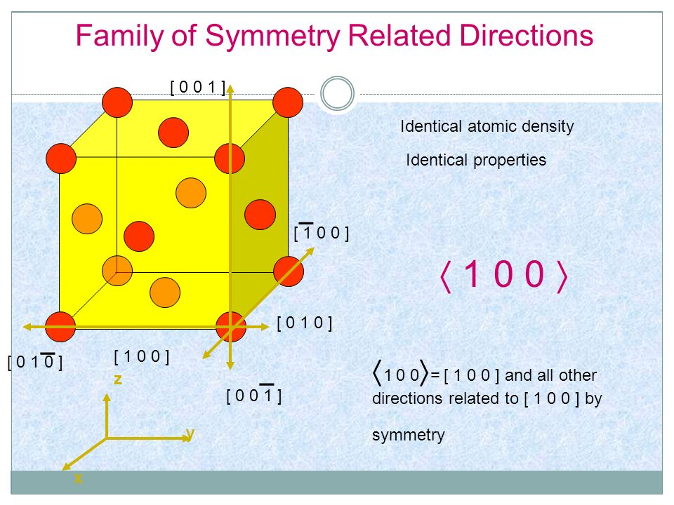 Family of Symmetry Related Directions