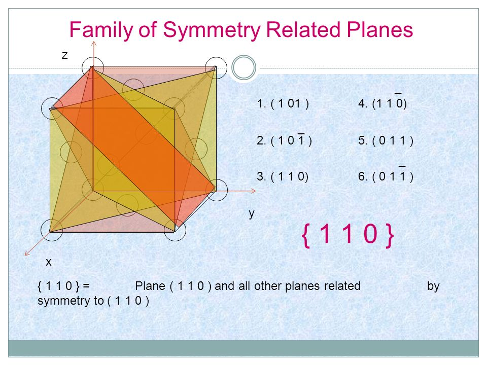 Family of Symmetry Related Planes