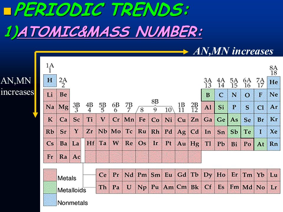 PERIODIC TRENDS: 1)ATOMIC&MASS NUMBER: AN,MN increases AN,MN increases