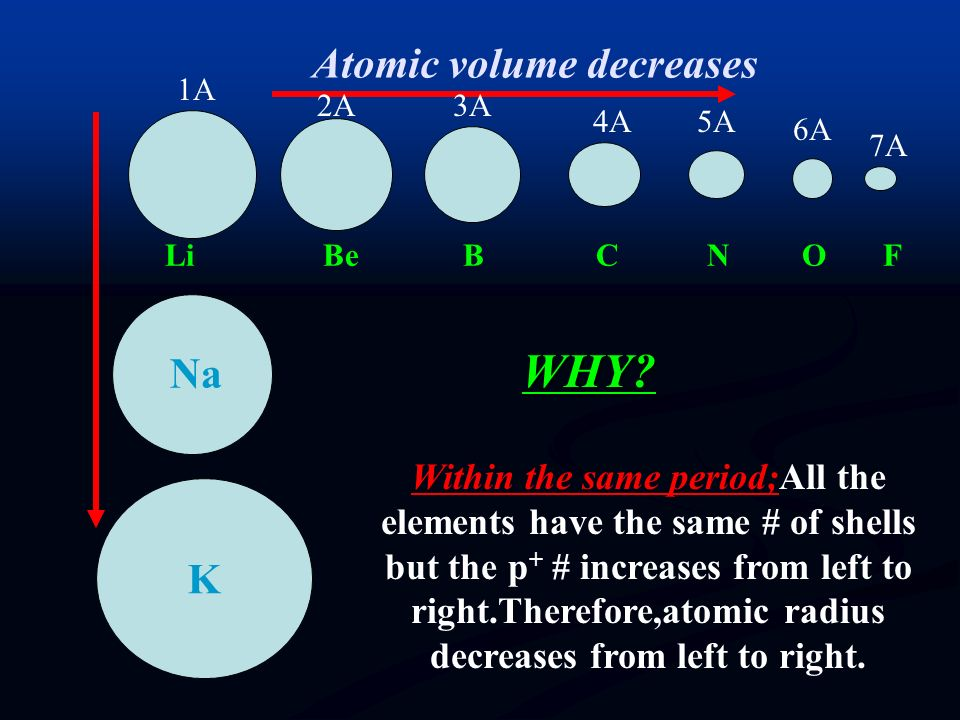 Atomic volume decreases