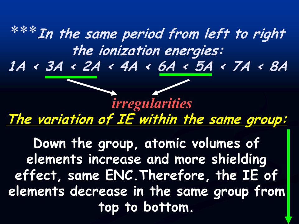 The variation of IE within the same group: