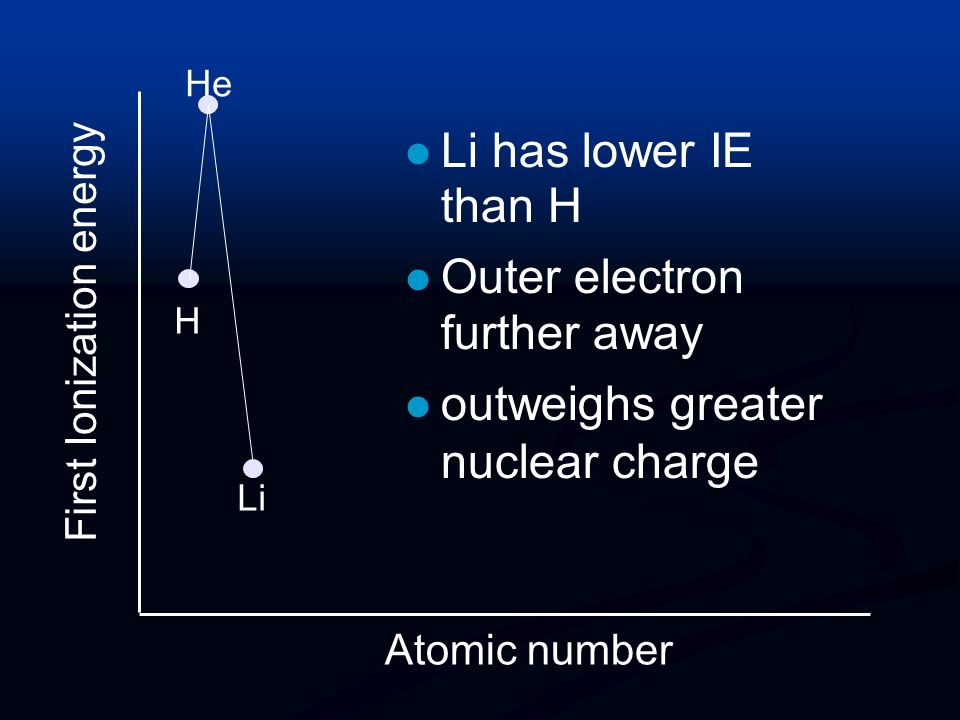 Outer electron further away outweighs greater nuclear charge