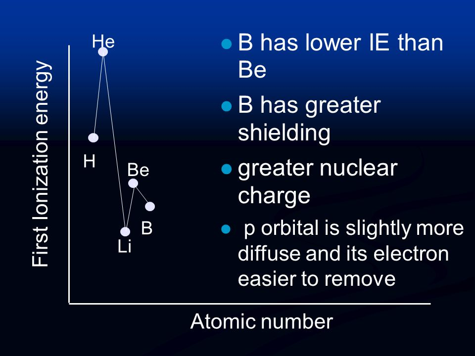 B has greater shielding greater nuclear charge