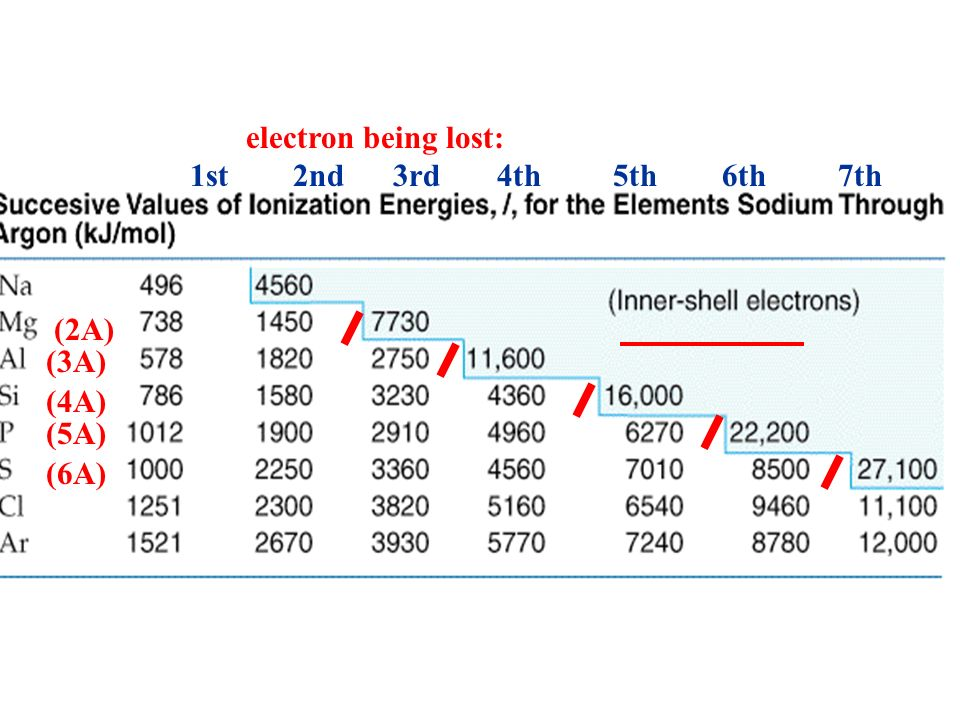 electron being lost: 1st 2nd 3rd 4th 5th 6th 7th. (2A) (3A)