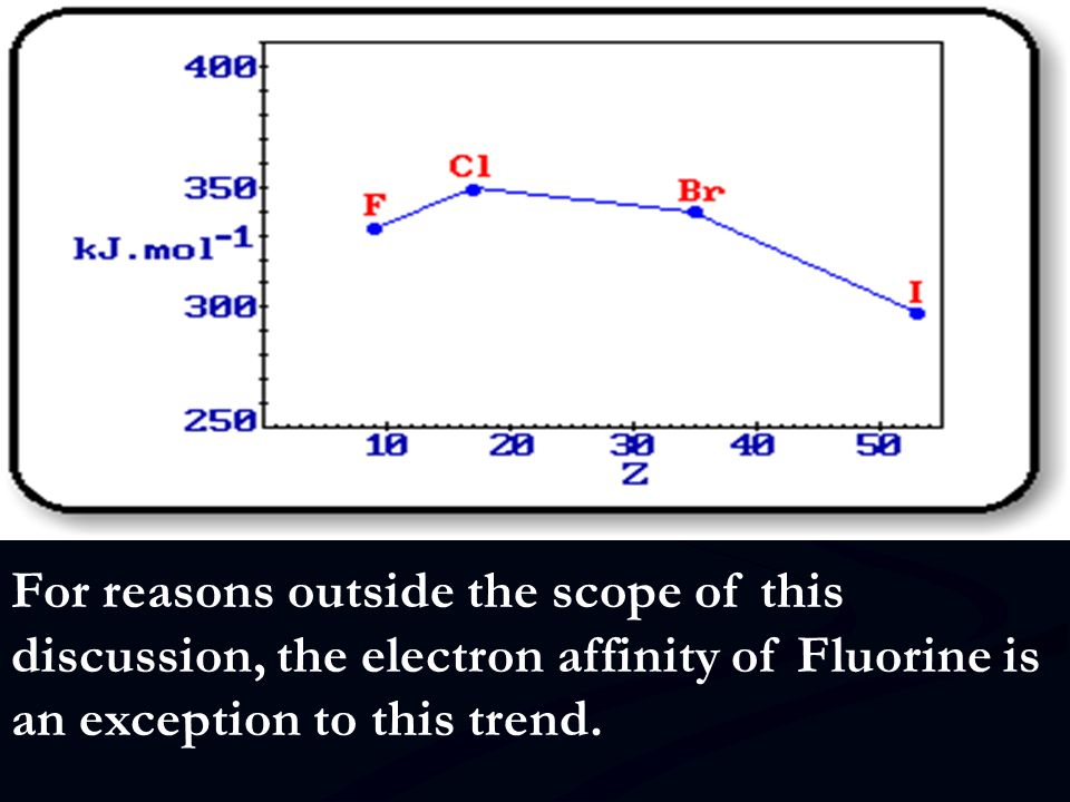 For reasons outside the scope of this discussion, the electron affinity of Fluorine is an exception to this trend.
