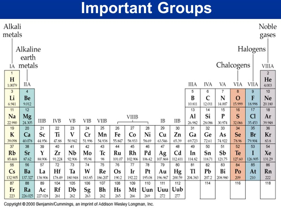 Important Groups
