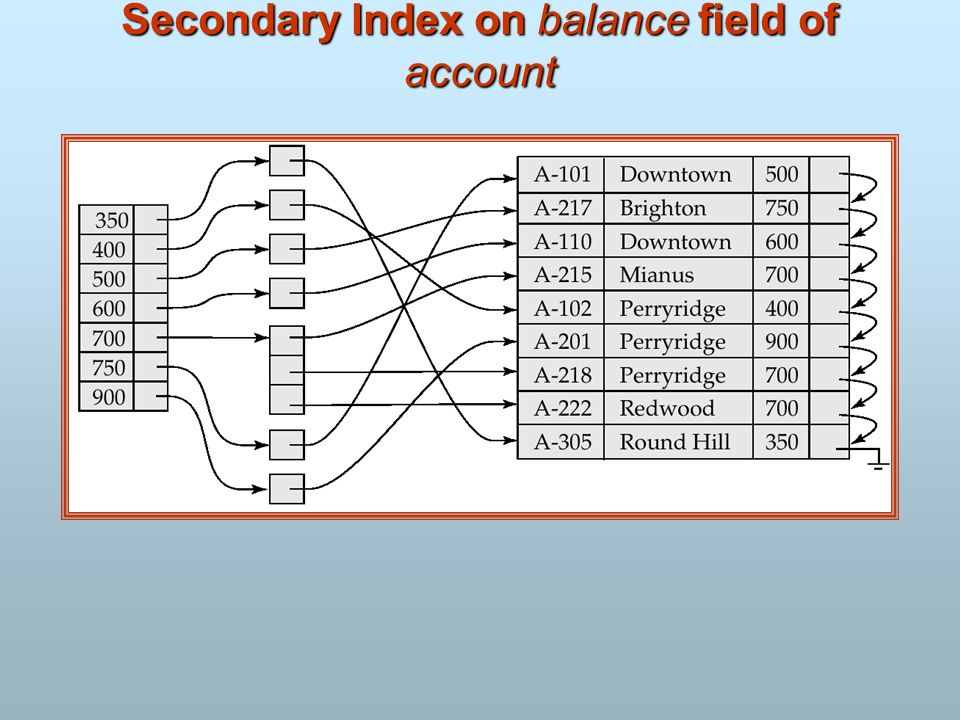 Secondary Index on balance field of account