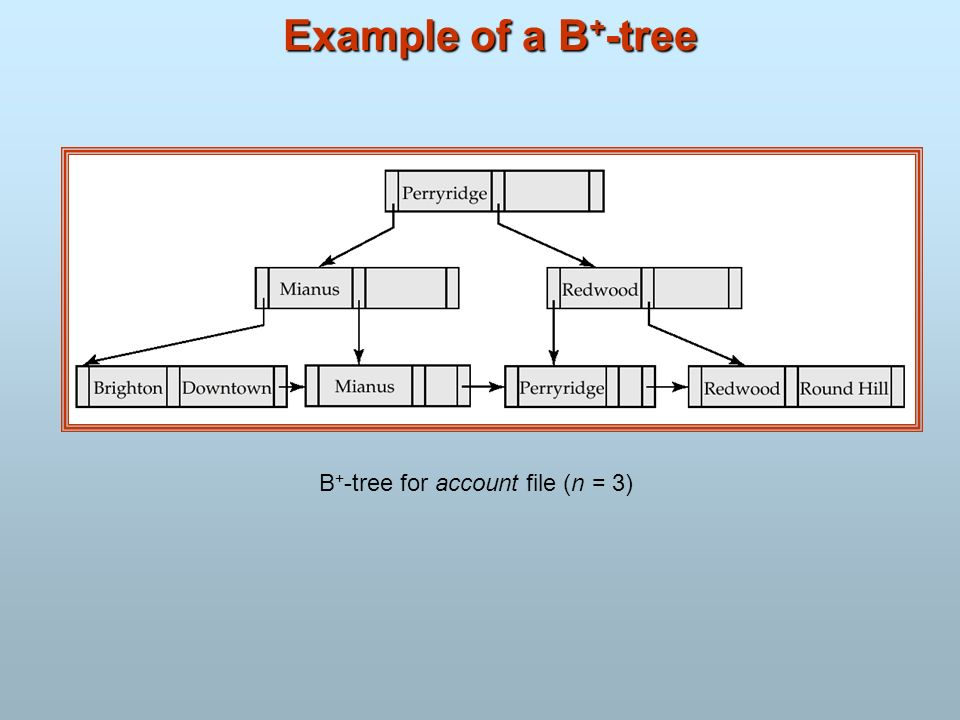 B+-tree for account file (n = 3)