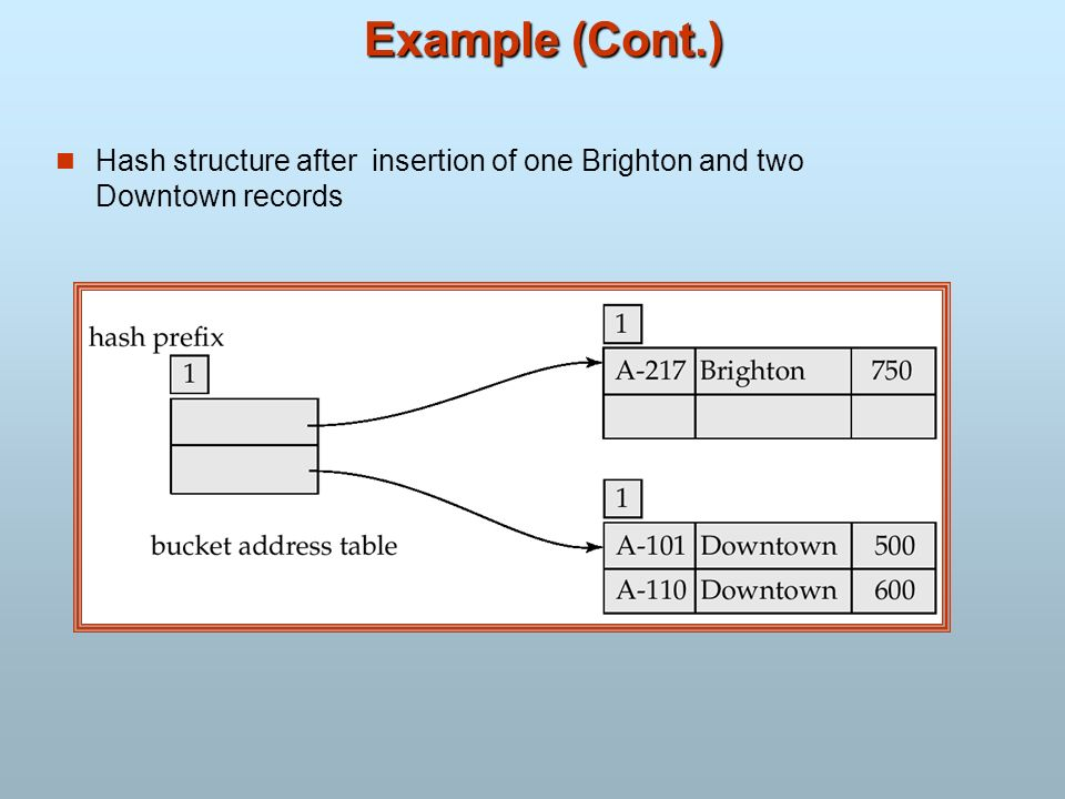 Example (Cont.) Hash structure after insertion of one Brighton and two Downtown records