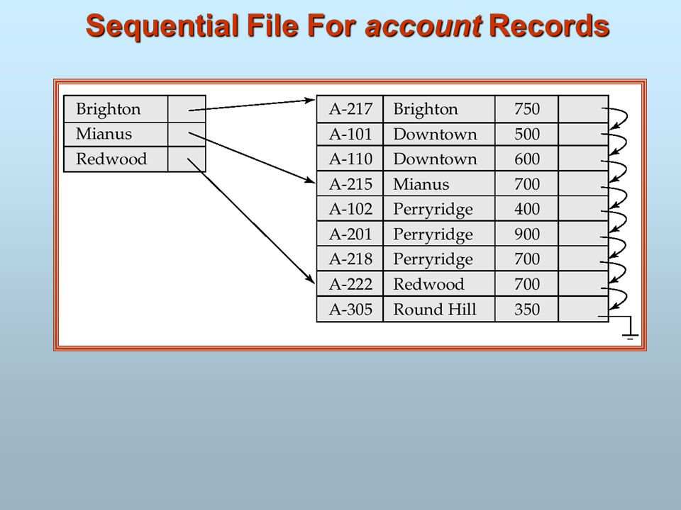 Sequential File For account Records