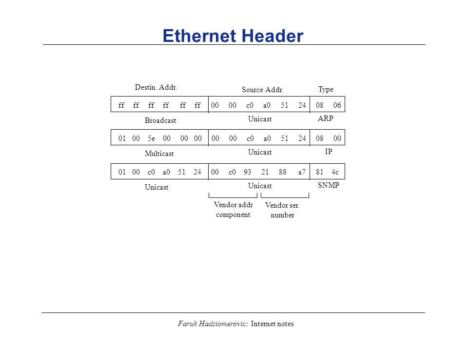 Ethernet Header Destin. Addr. Source Addr. Type