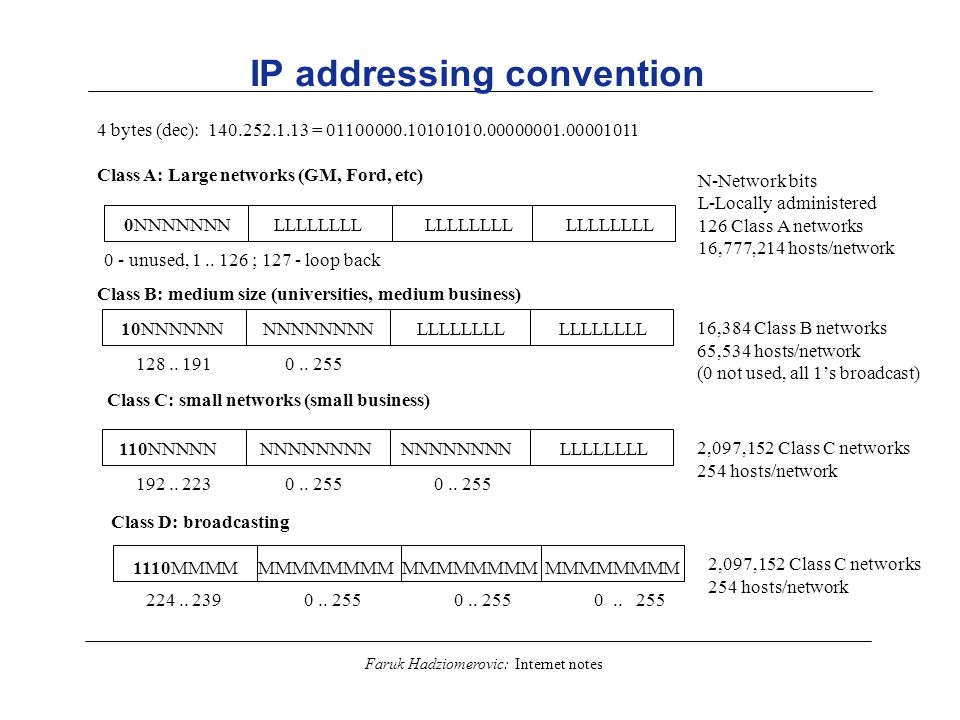 IP addressing convention