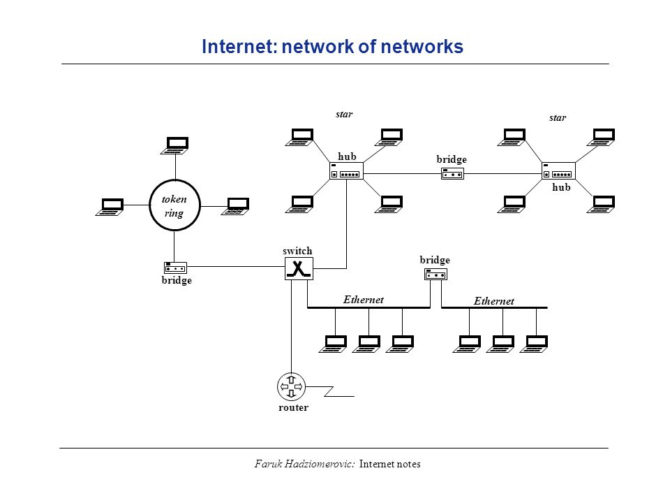 Internet: network of networks