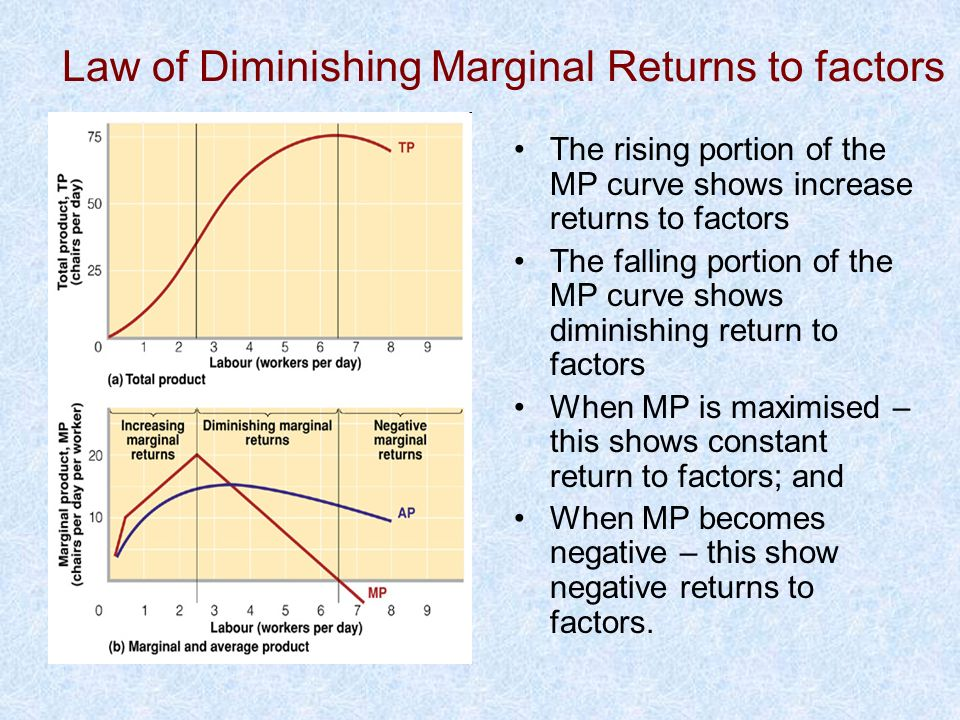 Law of Diminishing Marginal Returns to factors