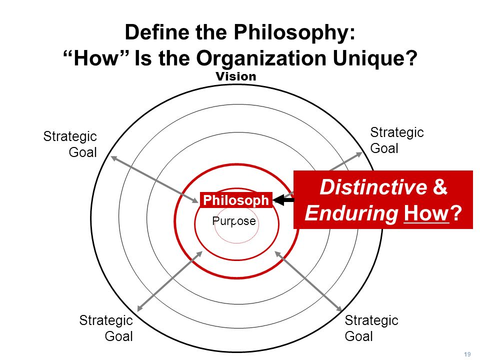 Define the Philosophy: How Is the Organization Unique