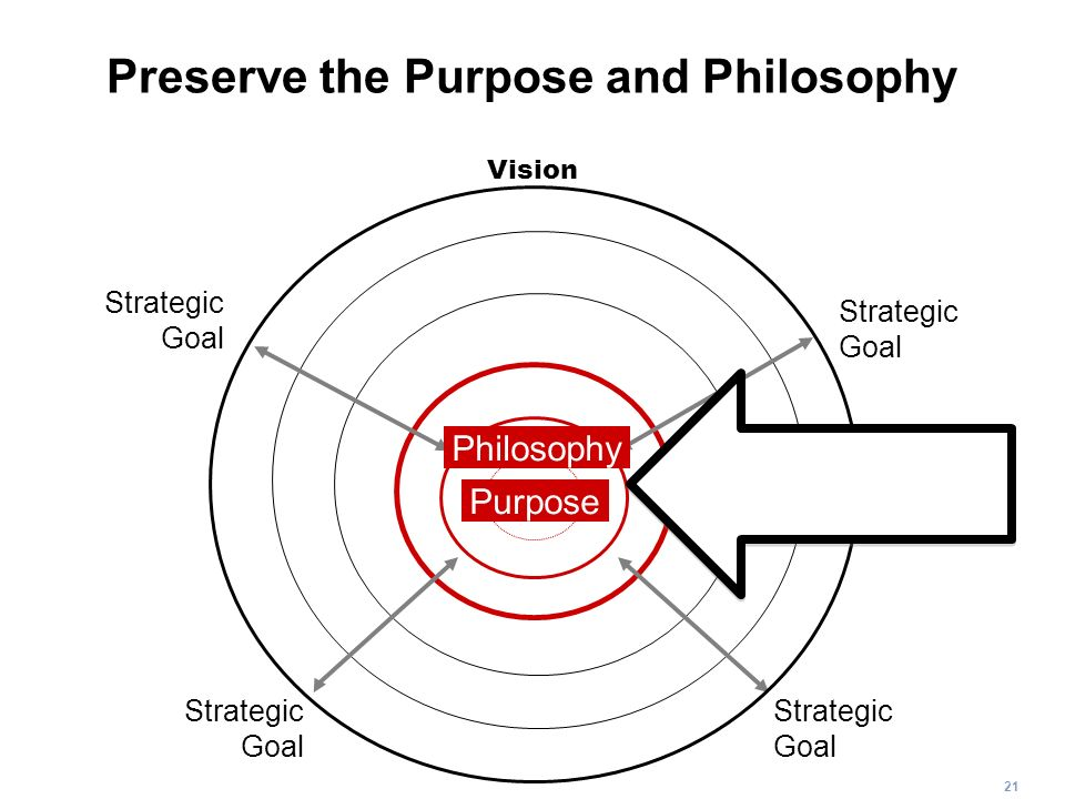 Preserve the Purpose and Philosophy
