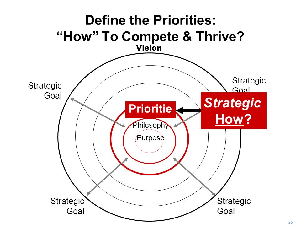 Define the Priorities: How To Compete & Thrive