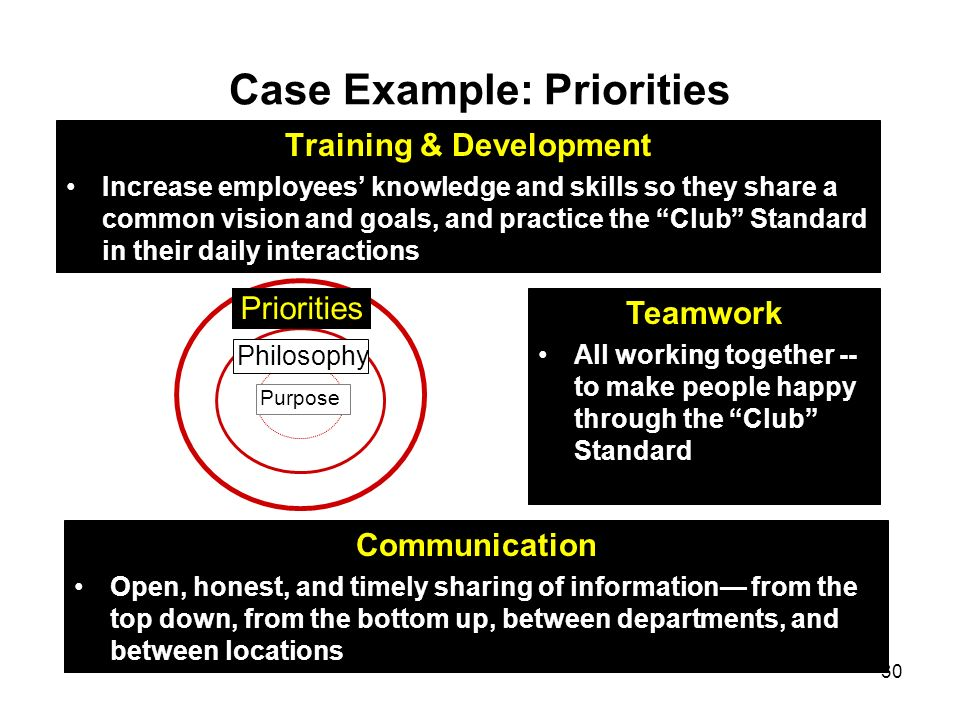 Case Example: Priorities