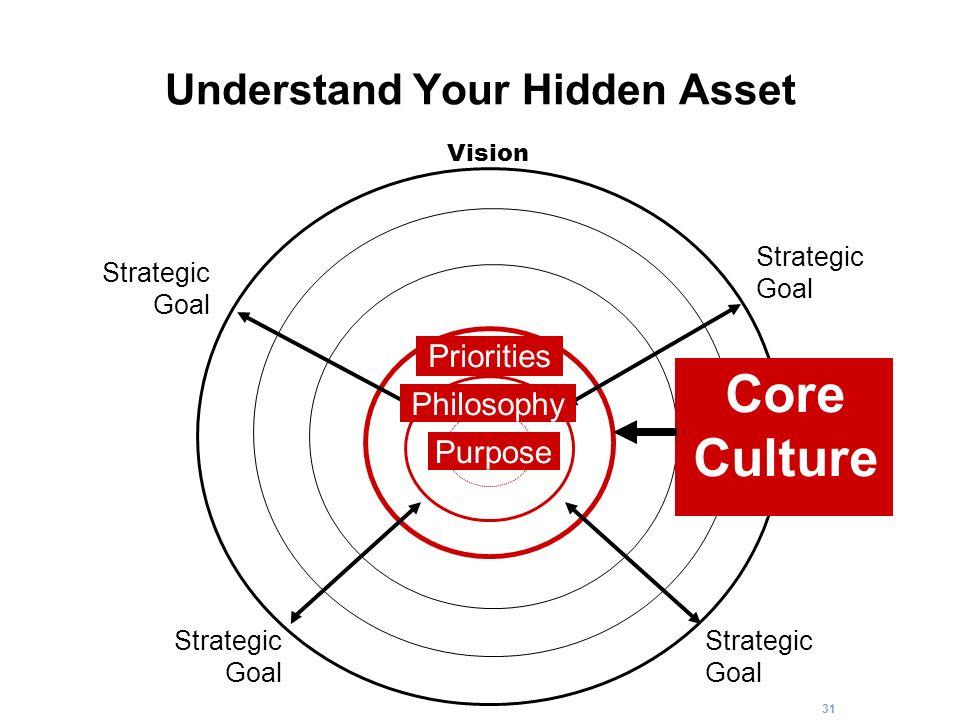 Understand Your Hidden Asset