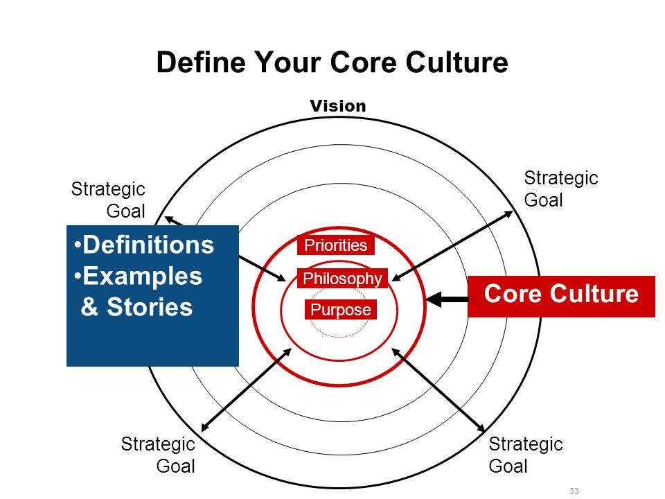 Define Your Core Culture