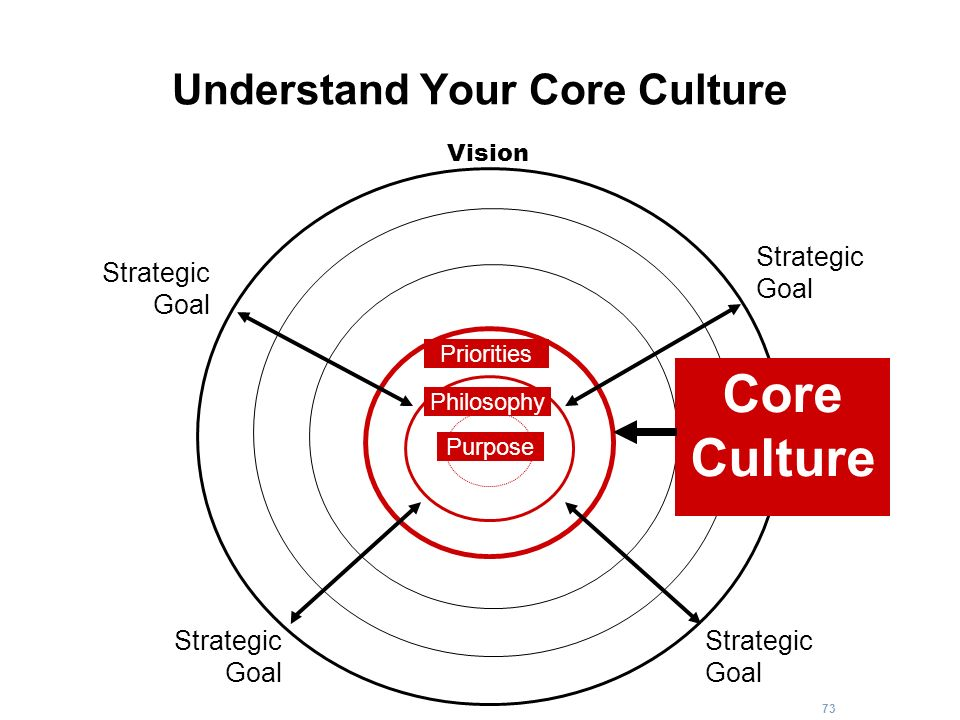 Understand Your Core Culture