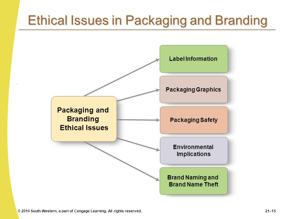 Ethical Issues in Packaging and Branding