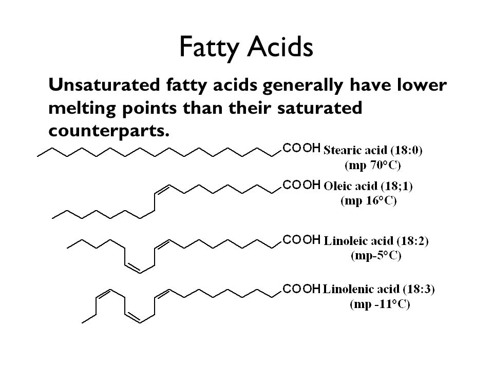 Fatty Acids Unsaturated fatty acids generally have lower melting points than their saturated counterparts.