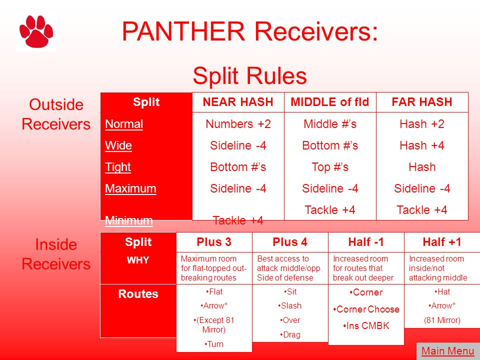 PANTHER Receivers: Split Rules Outside Receivers Inside Receivers