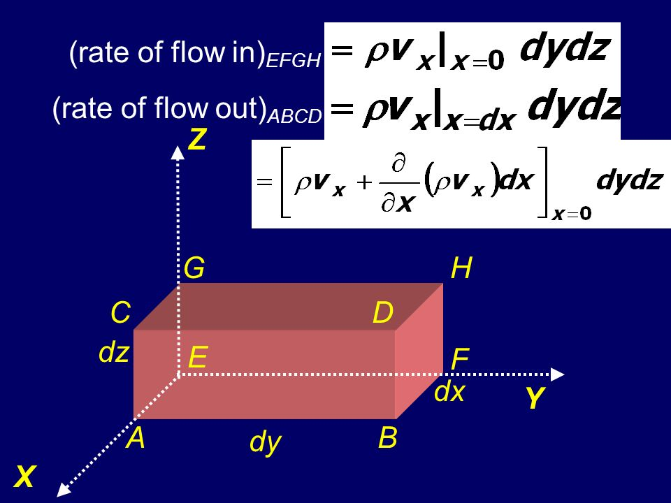 (rate of flow in)EFGH (rate of flow out)ABCD Z X Y dy dx dz A D C B E F H G