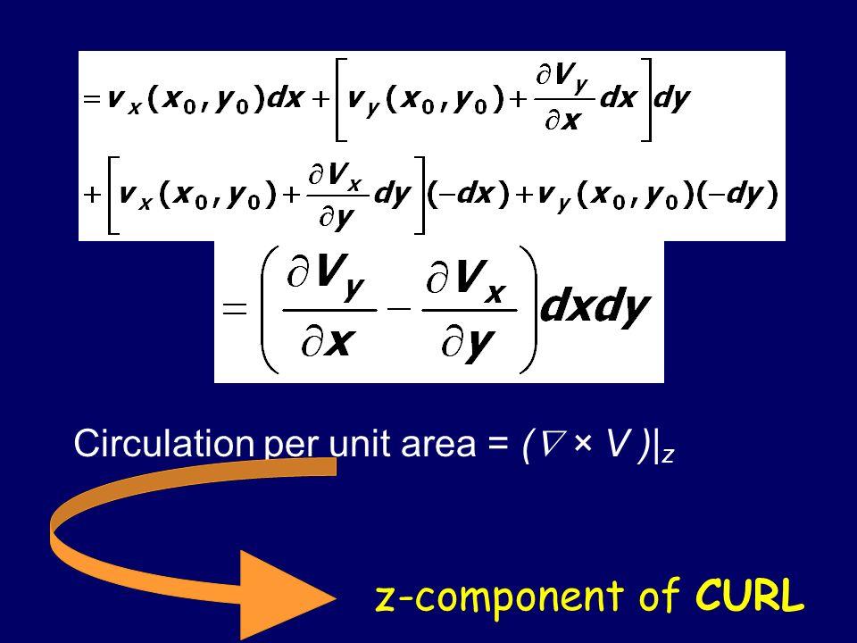Circulation per unit area = ( × V )|z