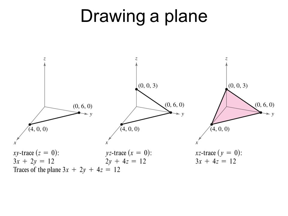 Drawing a plane
