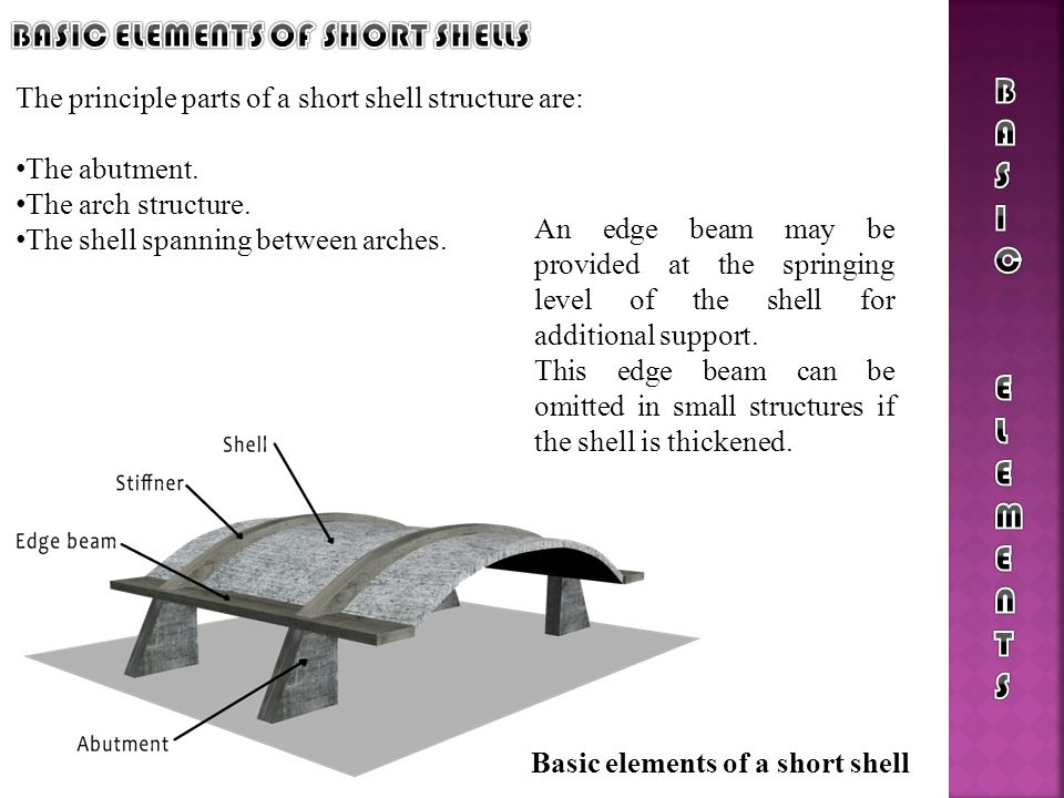 BASIC ELEMENTS OF SHORT SHELLS