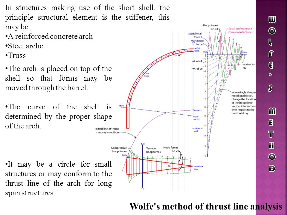 Wolfe s method of thrust line analysis