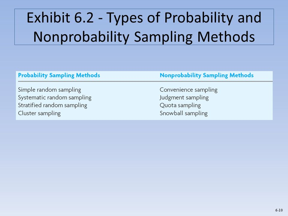 Exhibit 6.2 - Types of Probability and Nonprobability Sampling Methods
